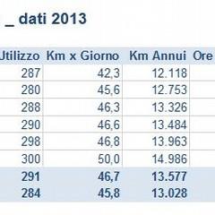 Puglia, dati guida 2013