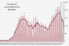 """Puglia in zona rossa, Lopalco: """"Risultato dei contagi intrafamiliari nel fine settimana pasquale"""""""