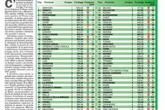 Rapporto qualità della vita 2016, la Bat all'82esimo posto su 110 province