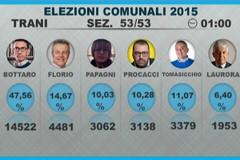 Comunali 2015, come ha votato Trani?